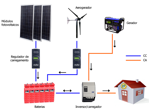 Stand Alone Systems Ff Solar